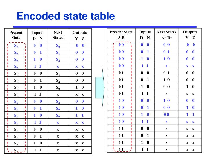 Encoded state table