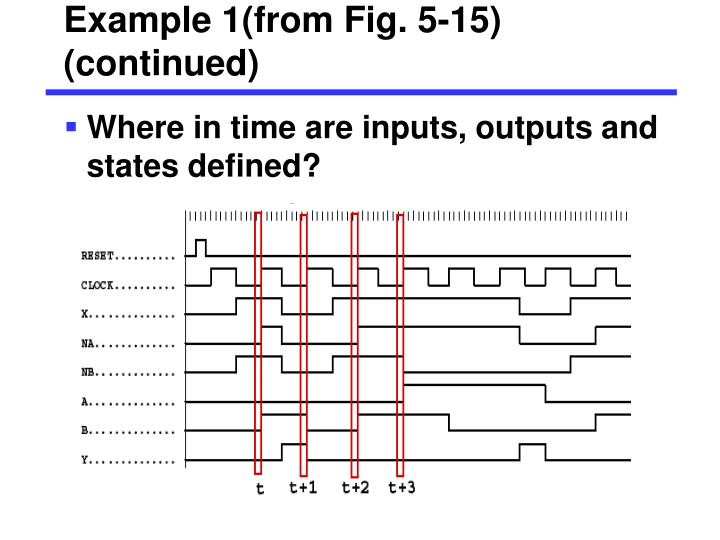 Example 1(from Fig. 5-15) (continued)