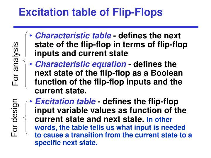 Excitation table of Flip-Flops