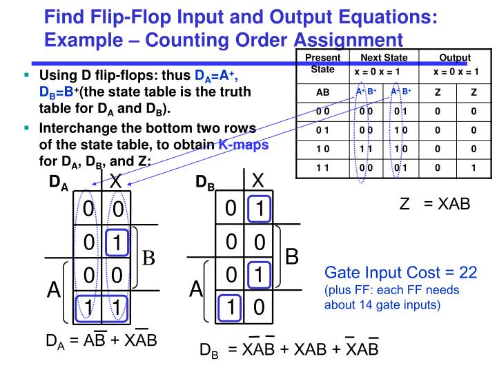 Find Flip-Flop Input and Output Equations: Example – Counting Order Assignment