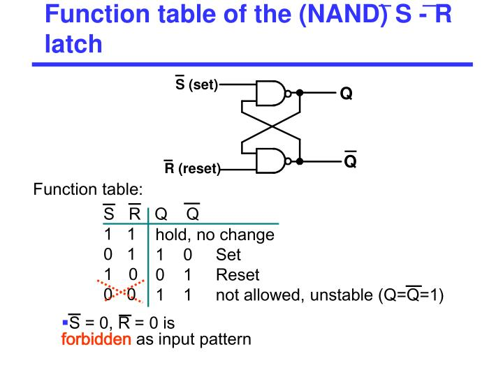Function table of the (NAND) S - R latch