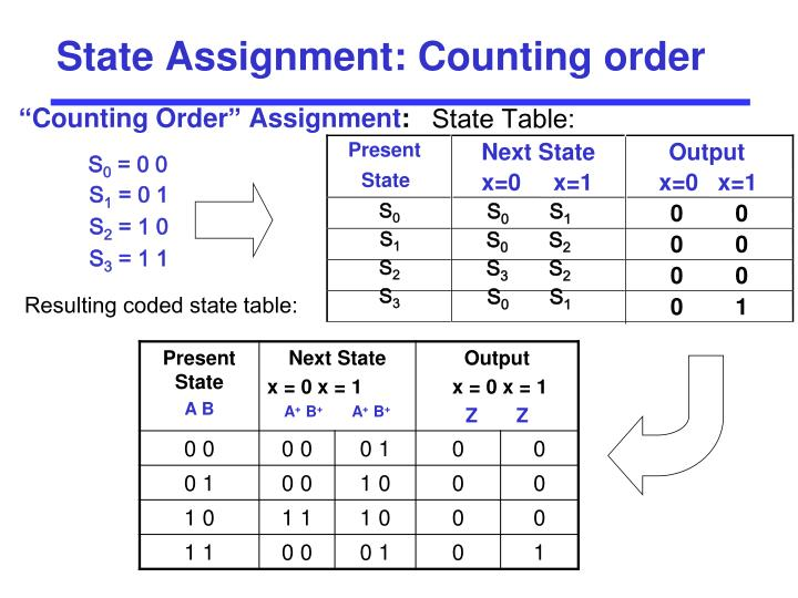 State Assignment: Counting order