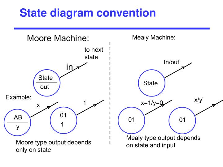 State diagram convention