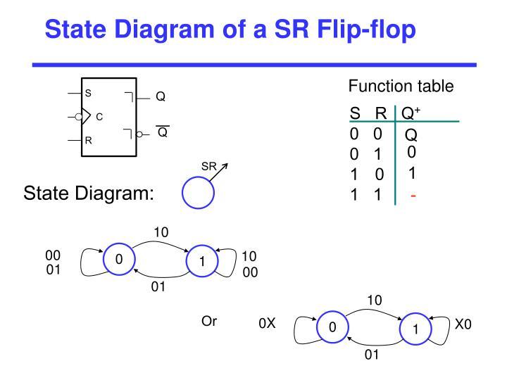 State Diagram of a SR Flip-flop
