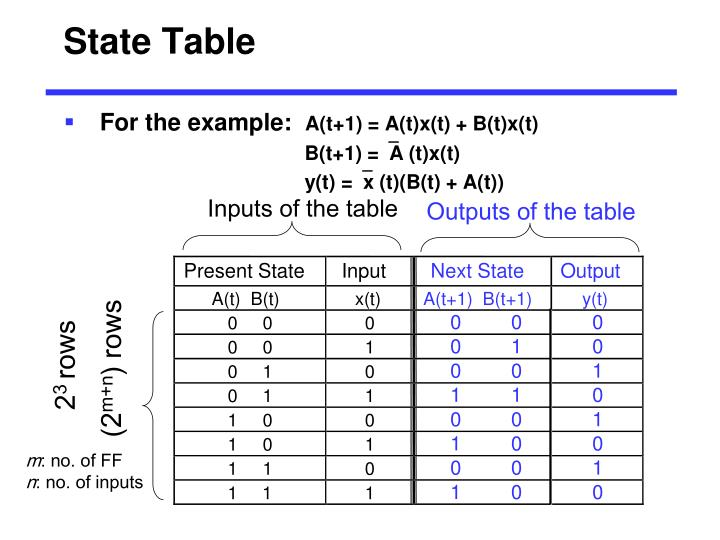 State Table