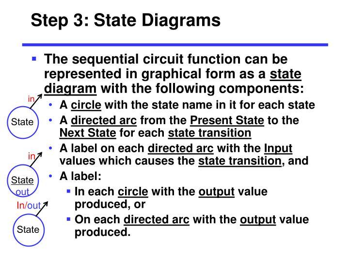 Step 3: State Diagrams