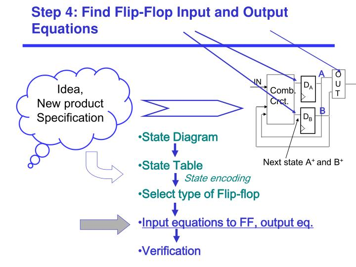 Step 4: Find Flip-Flop Input and Output Equations