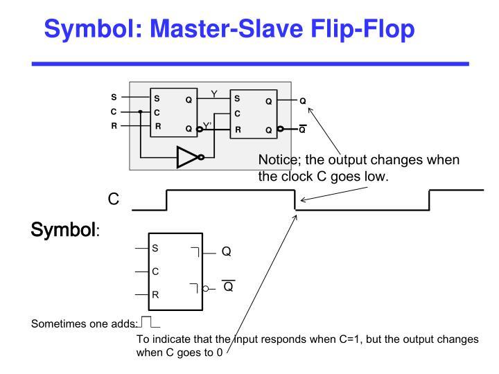 Symbol: Master-Slave Flip-Flop