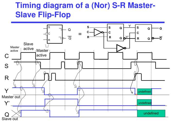 Timing diagram of a (Nor) S-R Master-Slave Flip-Flop