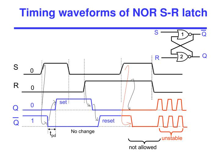 Timing waveforms of NOR S-R latch