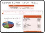 expenses deficit apr 10 aug 11