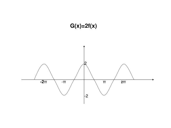 G(x)=2f(x)