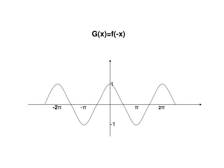 G(x)=f(-x)