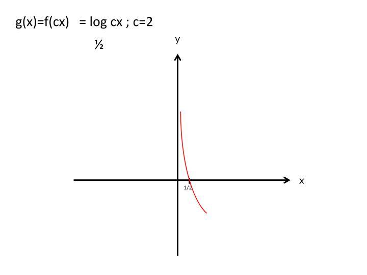 g(x)=f(cx)   =