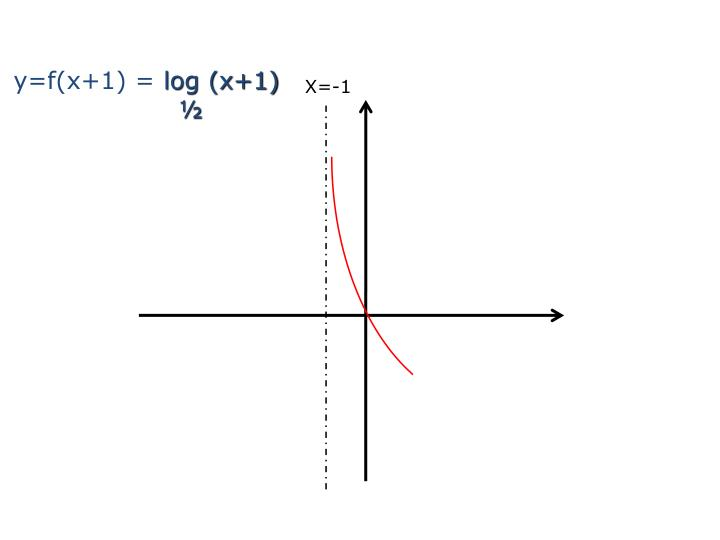 y=f(x+1) =
