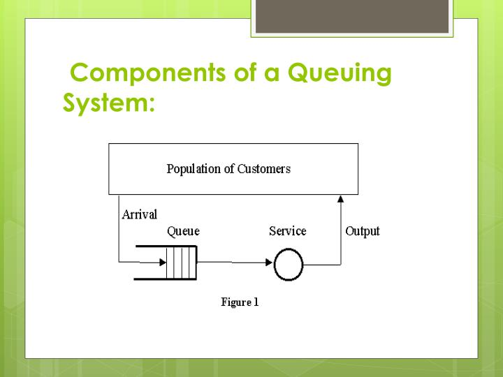 Components of a Queuing System: