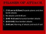 phases of attack