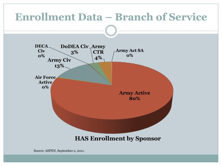Enrollment Data – Branch of Service