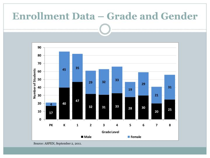 Enrollment Data – Grade and Gender