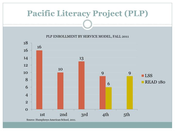 Pacific Literacy Project (PLP)