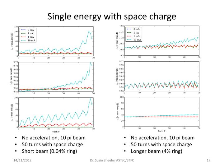 Single energy with space charge