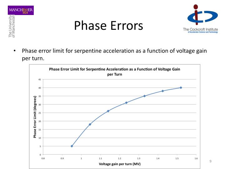 Phase Errors