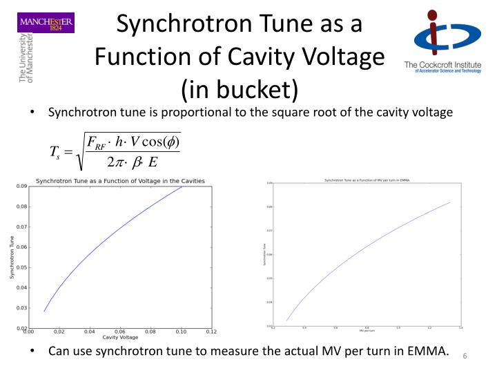 Synchrotron Tune as a Function of Cavity Voltage (in bucket)