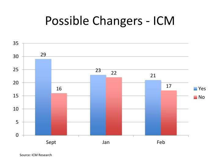 Possible Changers - ICM