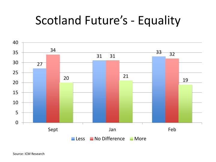 Scotland Future's - Equality