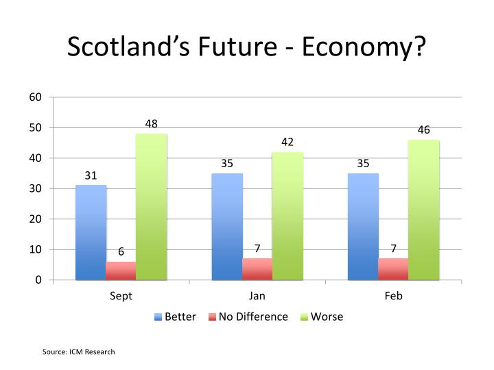 Scotland's Future - Economy?