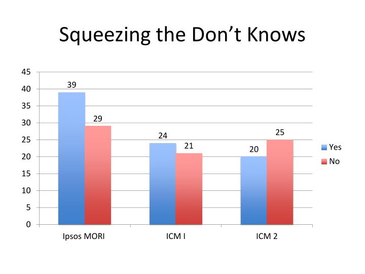 Squeezing the Don't Knows