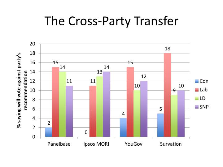 The Cross-Party Transfer