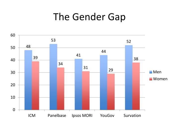 The Gender Gap