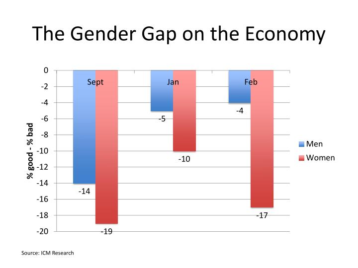 The Gender Gap on the Economy