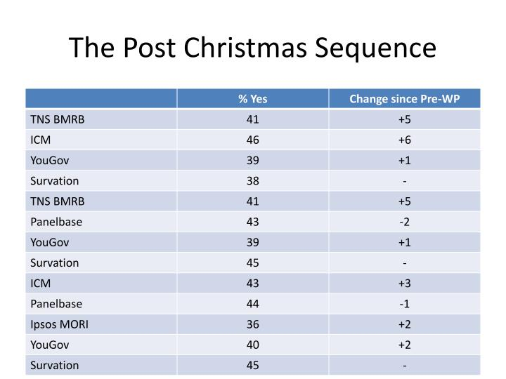 The Post Christmas Sequence