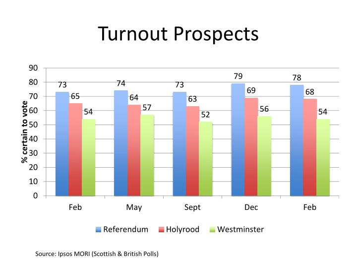 Turnout prospects