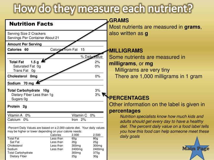 How do they measure each nutrient?
