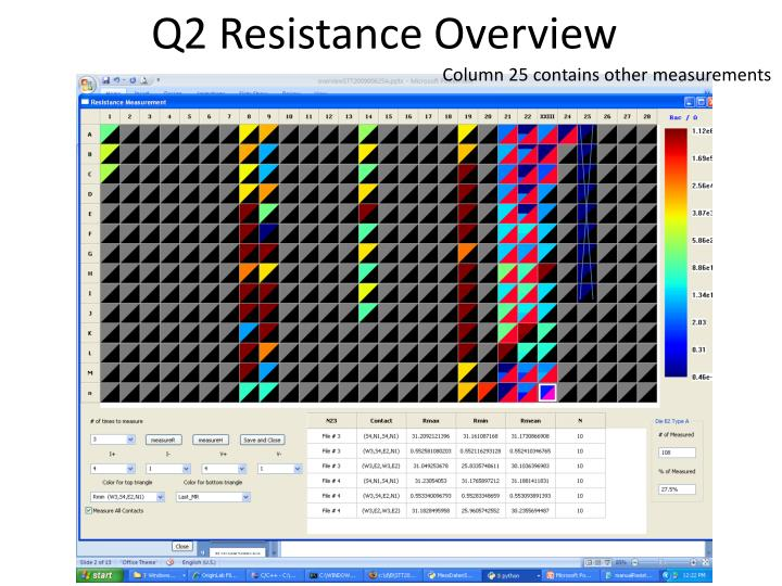Q2 resistance overview