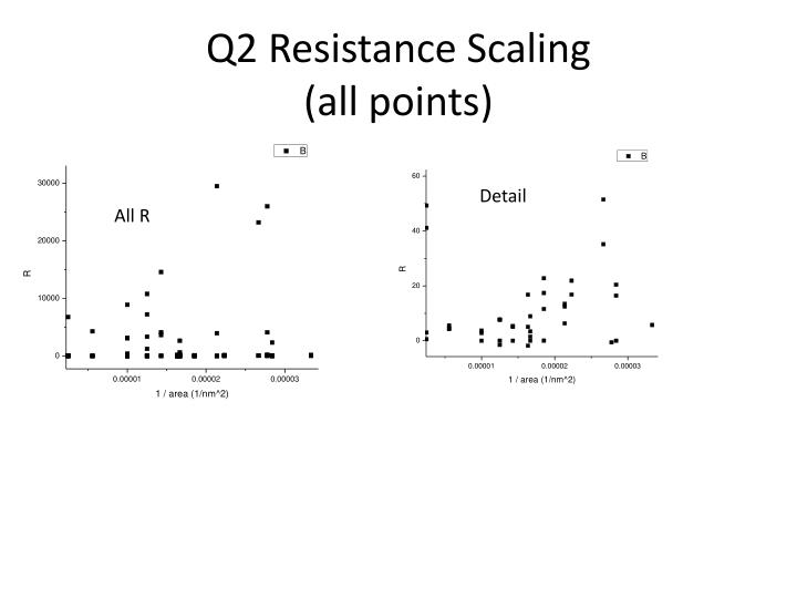 Q2 resistance scaling all points