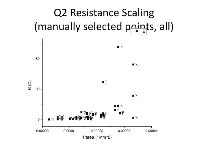 Q2 Resistance Scaling