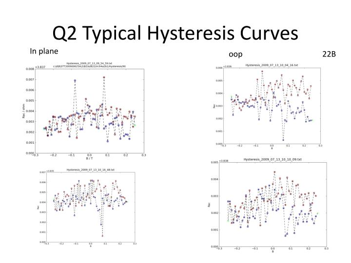 Q2 Typical Hysteresis Curves