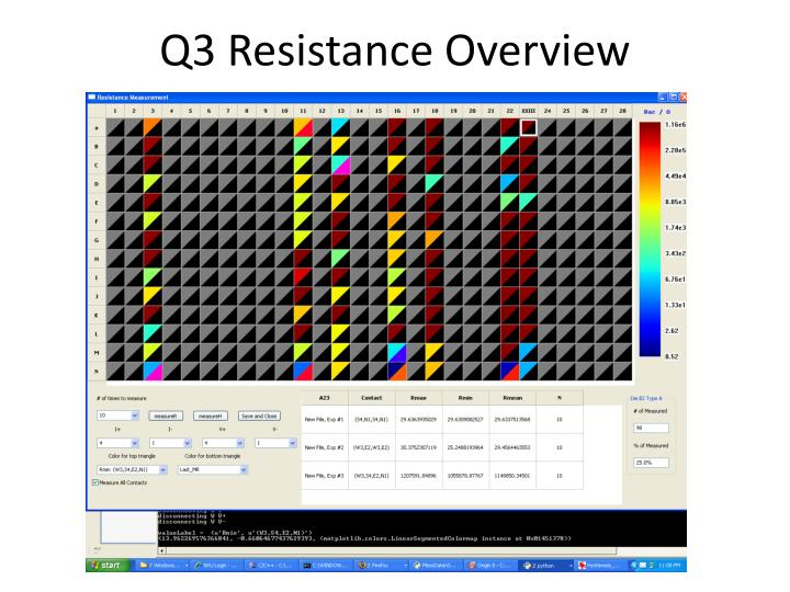 Q3 Resistance Overview