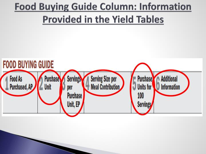 Food Buying Guide Column: Information Provided in the Yield Tables