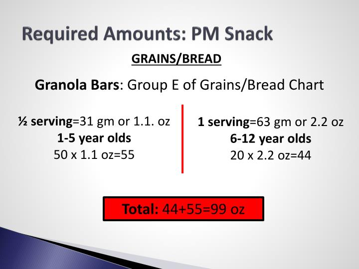 Required Amounts: PM Snack