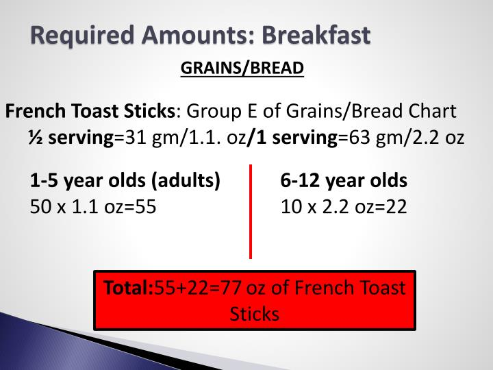 Required Amounts: Breakfast