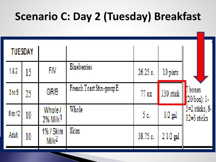 Scenario C: Day 2 (Tuesday) Breakfast
