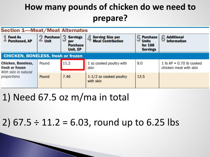 How many pounds of chicken do we need to prepare?