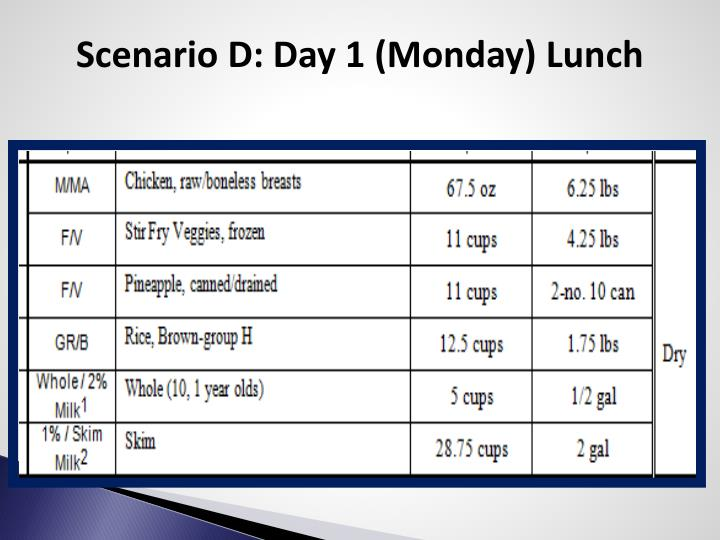 Scenario D: Day 1 (Monday) Lunch