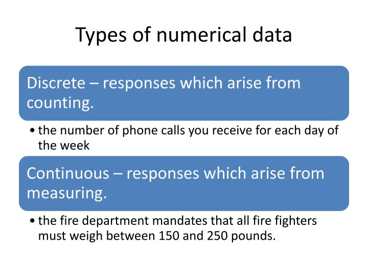 Types of numerical data