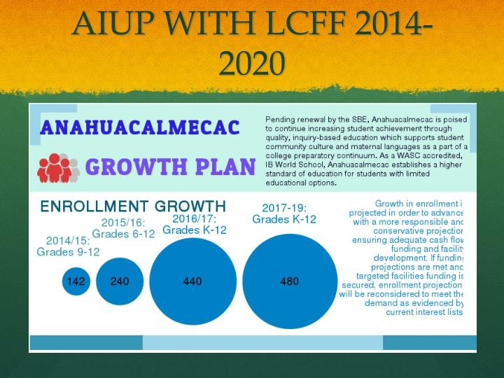 AIUP WITH LCFF 2014-2020